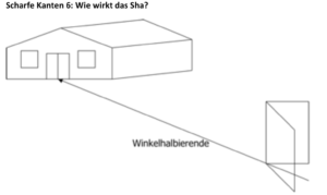 Sha Qi durch Gebäude